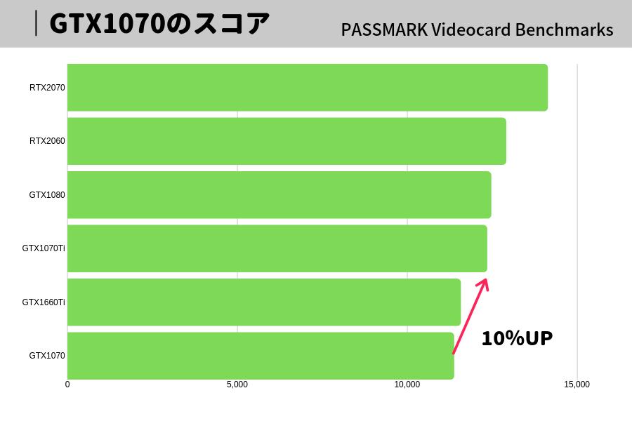 GTX1070 ti 比較 おすすめ パソコン グラボ
