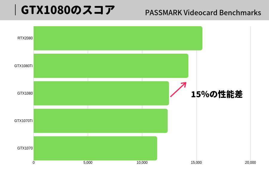 GTX1080 1080ti 比較 おすすめ パソコン グラボ