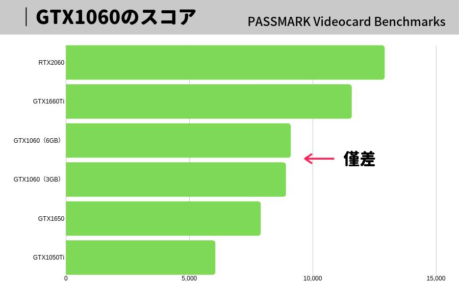 GTX1060 6GB 3GB 比較 おすすめ パソコン グラボ