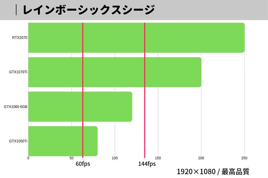 レインボーシックスシージ,グラボ,fps,フレームレート,比較