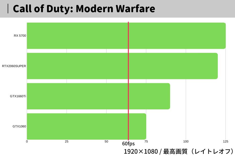 Call of Duty: Modern Warfare,CODMW,おすすめ,パソコン,グラボ