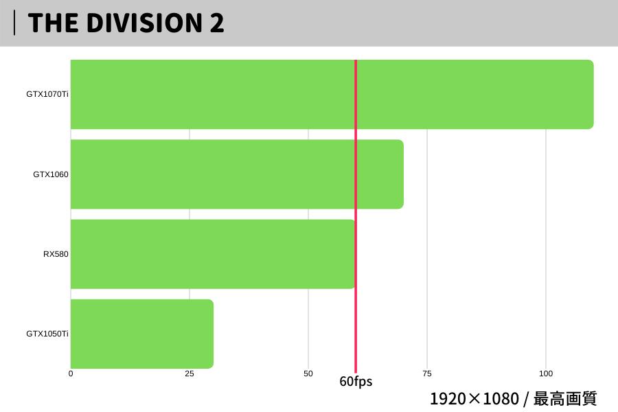 THE DIVISION 2,おすすめ,パソコン,スペック