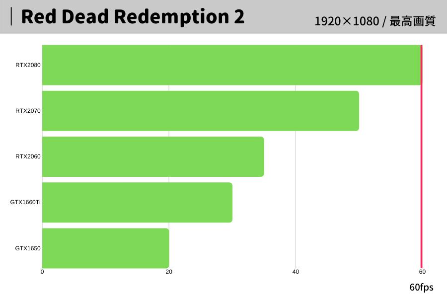 Red Dead Redemption 2,レッド・デッド・リデンプション2,おすすめ,パソコン,スペック,