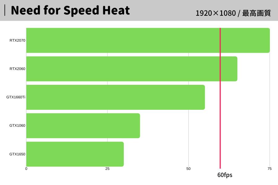 Need for Speed Heat,おすすめ,パソコン,スペック,