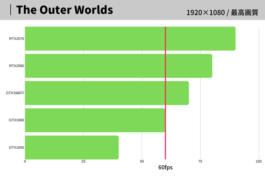 The Outer Worlds,アウター・ワールド,おすすめ,パソコン,スペック,