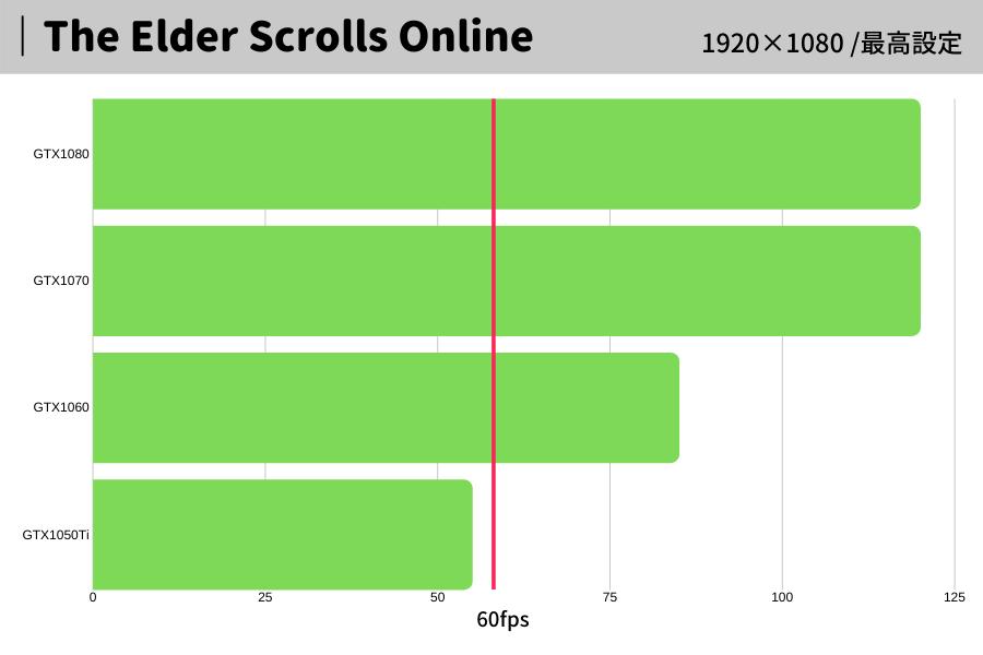 The Elder Scrolls,エルダーズスクロール,おすすめ,パソコン,スペック,